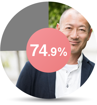 74.9%