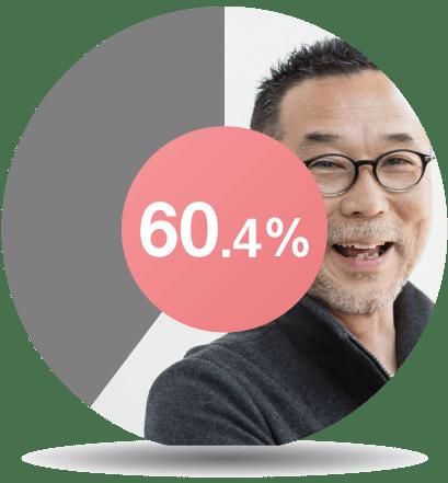 60.4%